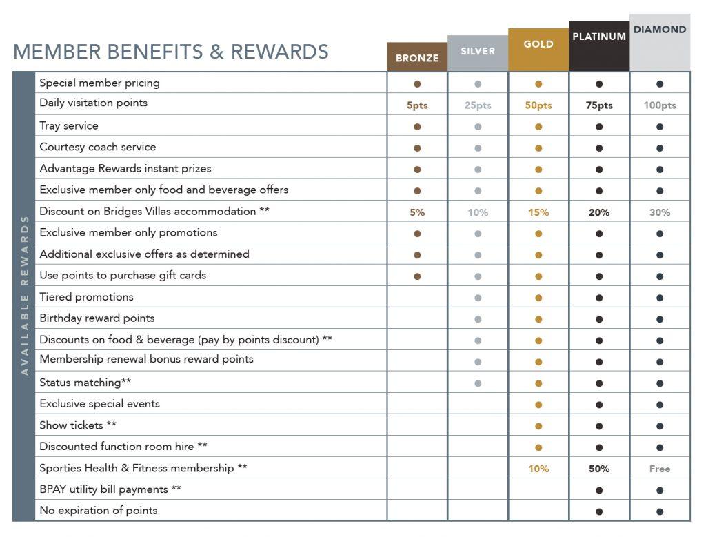 Programas de fidelización hoteles -Cohosting 4